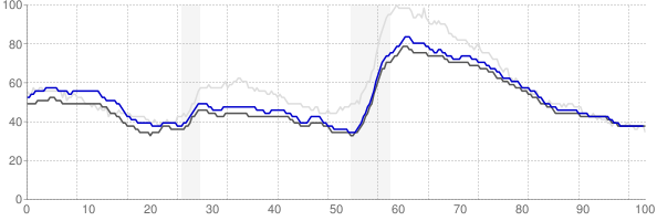 Baltimore, Maryland monthly unemployment rate chart